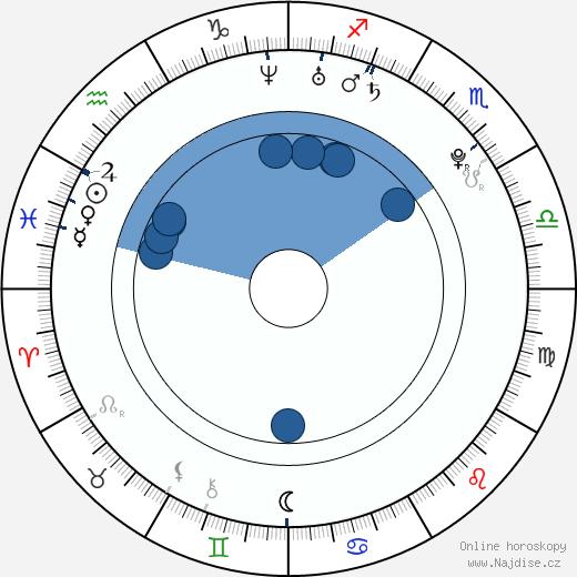 Aneta Savarová wikipedie, horoscope, astrology, instagram