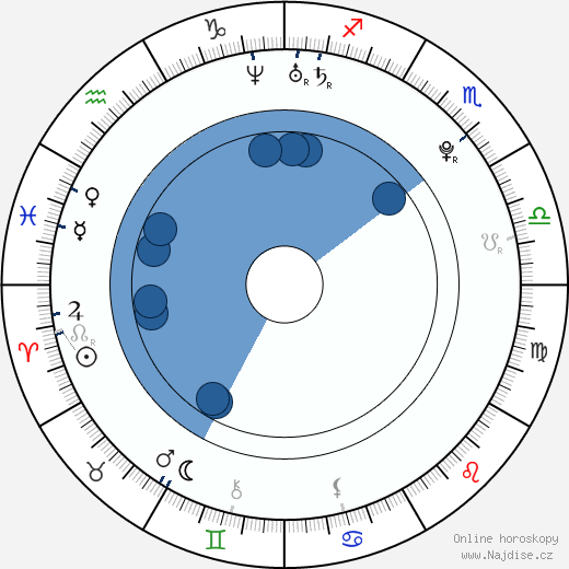 Aneta Sychrová wikipedie, horoscope, astrology, instagram
