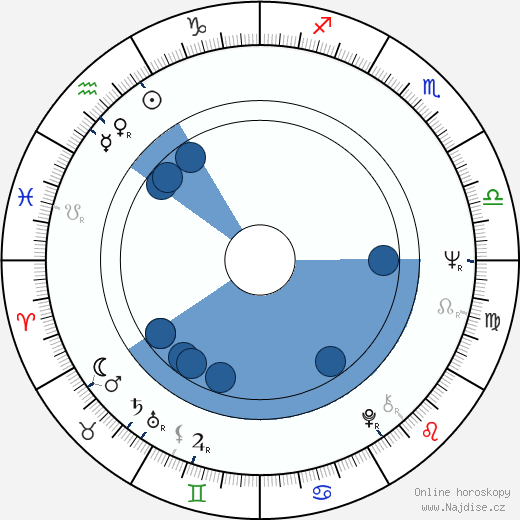 Ángel Alonso wikipedie, horoscope, astrology, instagram
