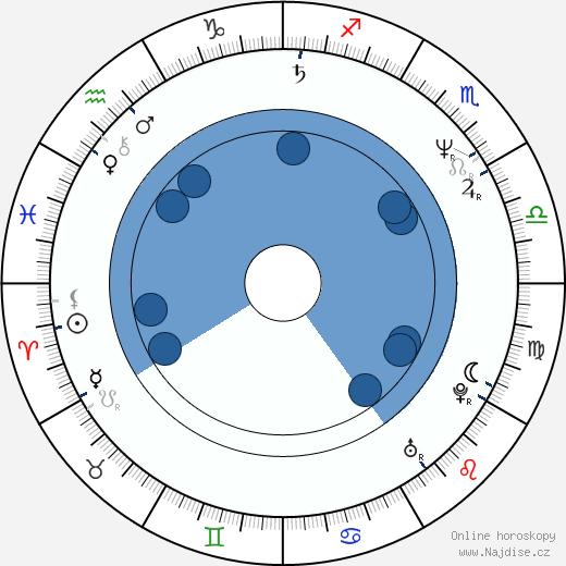 Ángel Illarramendi wikipedie, horoscope, astrology, instagram