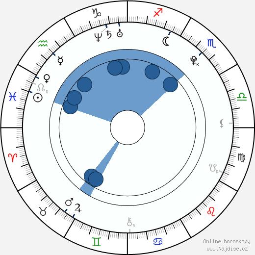 Angela Baby wikipedie, horoscope, astrology, instagram