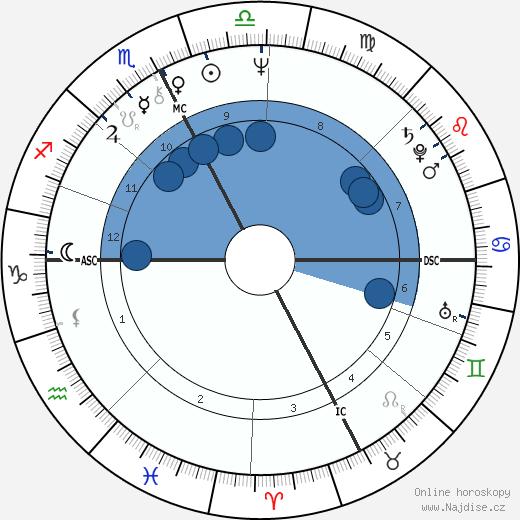 Angela Brambati wikipedie, horoscope, astrology, instagram