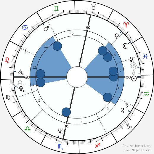 Angela Eagle wikipedie, horoscope, astrology, instagram
