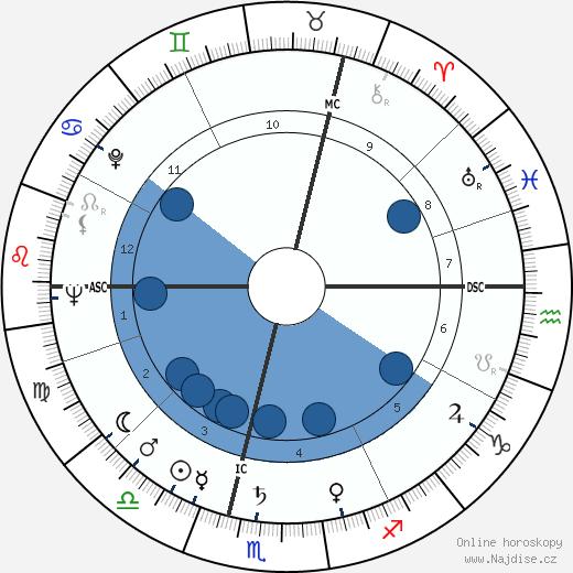 Angela Lansbury wikipedie, horoscope, astrology, instagram