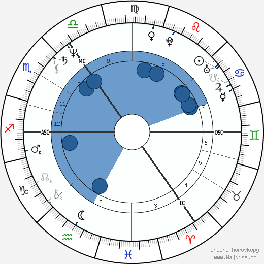 Angela Merkel wikipedie, horoscope, astrology, instagram