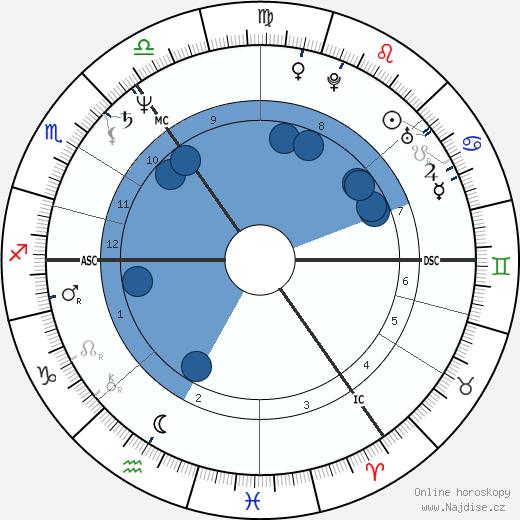 Angela Merkel wikipedie, horoscope, astrology, instagram