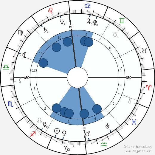 Angelica Garnett wikipedie, horoscope, astrology, instagram