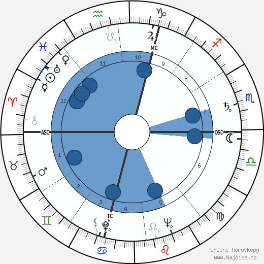 Angelo Conterno wikipedie, horoscope, astrology, instagram