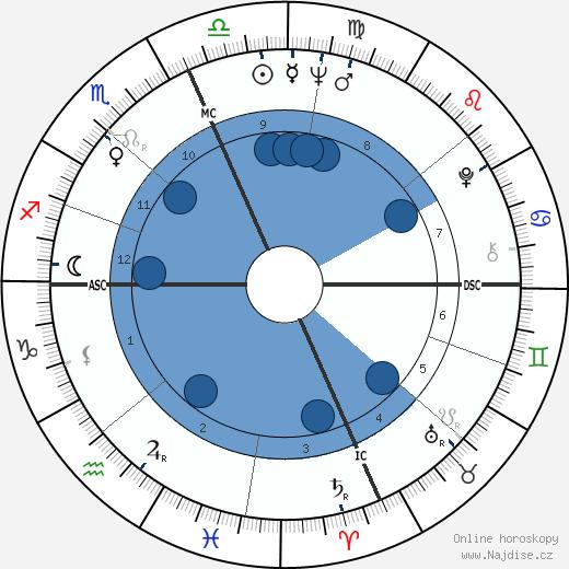 Angelo Damiano wikipedie, horoscope, astrology, instagram