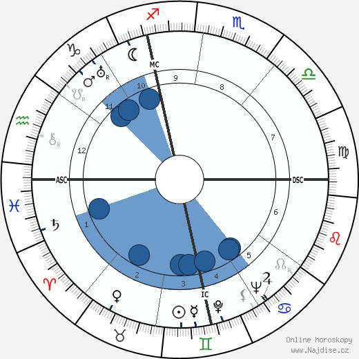 Angelo Lorenzo Drigo wikipedie, horoscope, astrology, instagram
