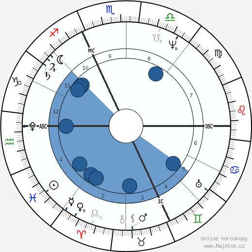 Angelo Mai wikipedie, horoscope, astrology, instagram