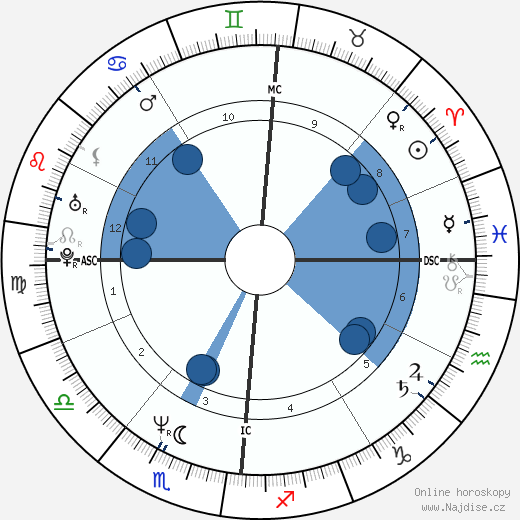 Angelo Mazzone wikipedie, horoscope, astrology, instagram