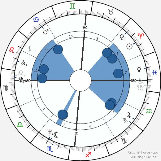 Angelo Mazzone wikipedie, horoscope, astrology, instagram
