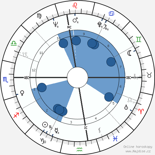 Angelo Scalzone wikipedie, horoscope, astrology, instagram