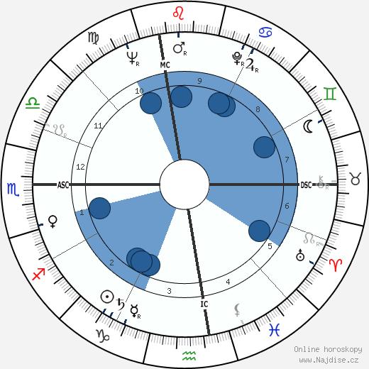 Angelo Scalzone wikipedie, horoscope, astrology, instagram
