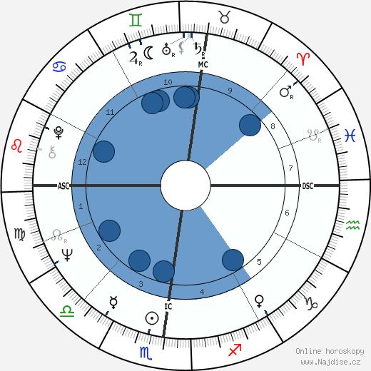 Angelo Scola wikipedie, horoscope, astrology, instagram