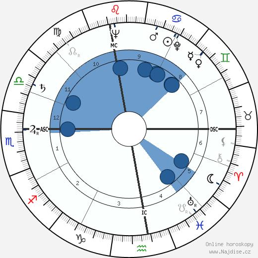Angelo Turconi wikipedie, horoscope, astrology, instagram