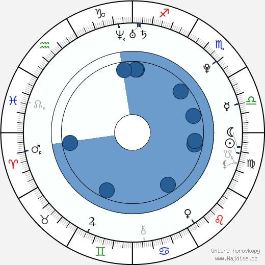 Angie Diaz wikipedie, horoscope, astrology, instagram