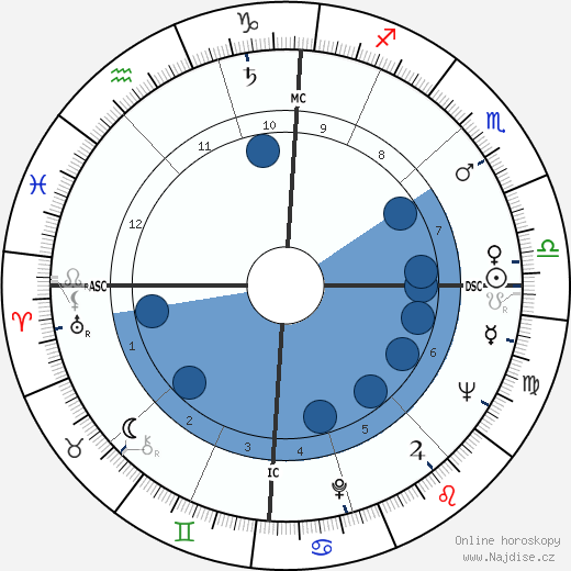 Angie Dickinson wikipedie, horoscope, astrology, instagram
