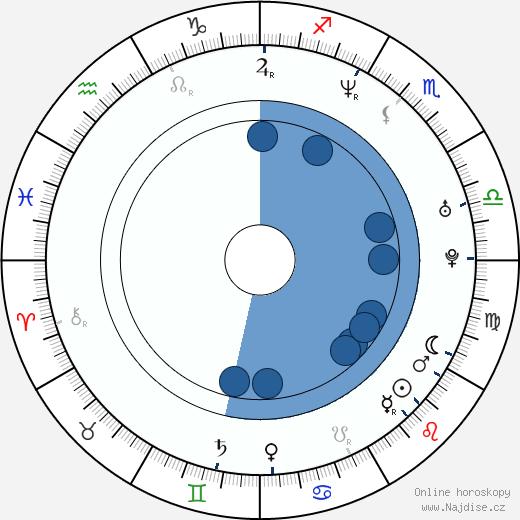 Angie Harmon wikipedie, horoscope, astrology, instagram