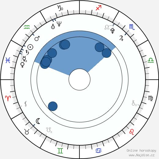 Angie Miller wikipedie, horoscope, astrology, instagram
