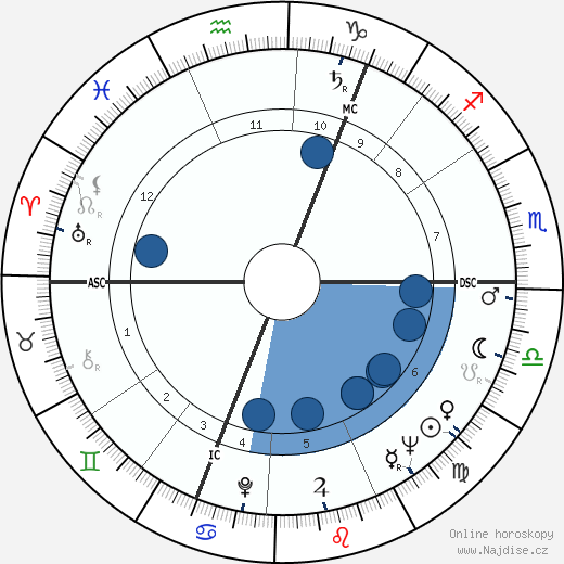 Angus Grant wikipedie, horoscope, astrology, instagram