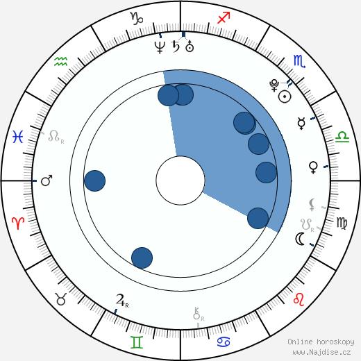 Angus McLaren wikipedie, horoscope, astrology, instagram