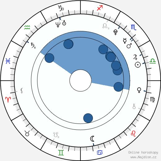 Angus T. Jones wikipedie, horoscope, astrology, instagram