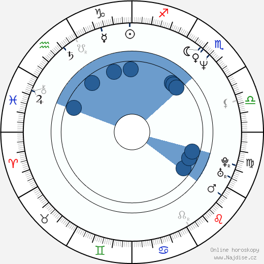 Anh Hung Tran wikipedie, horoscope, astrology, instagram