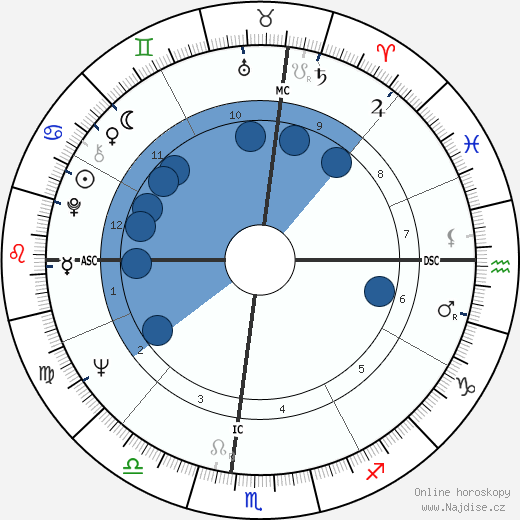 Anibal Silva wikipedie, horoscope, astrology, instagram