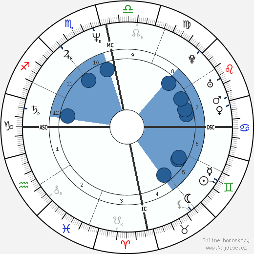 Anil Ambani wikipedie, horoscope, astrology, instagram