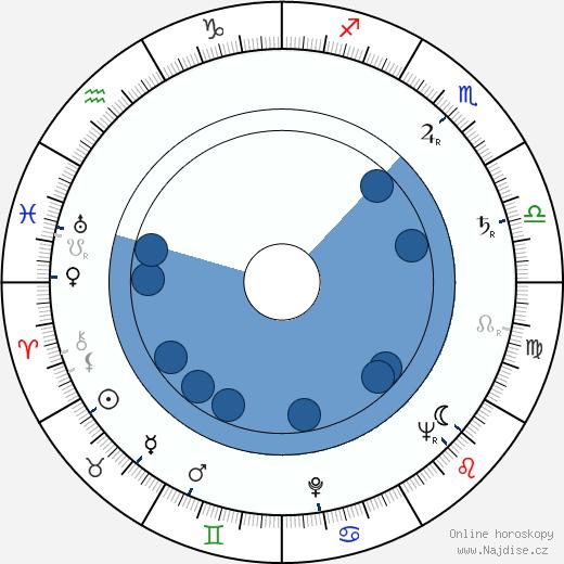 Anita Björk wikipedie, horoscope, astrology, instagram
