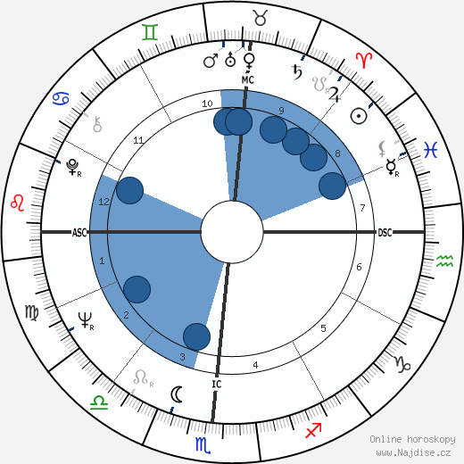 Anita Bryant wikipedie, horoscope, astrology, instagram