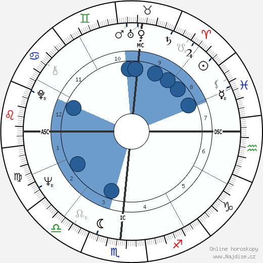 Anita Bryant wikipedie, horoscope, astrology, instagram