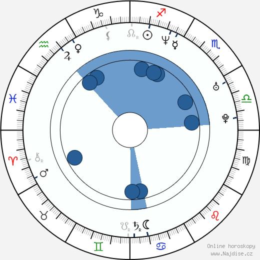 Anita Caprioli wikipedie, horoscope, astrology, instagram
