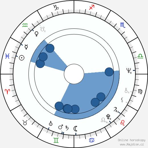 Anita Dymszówna wikipedie, horoscope, astrology, instagram