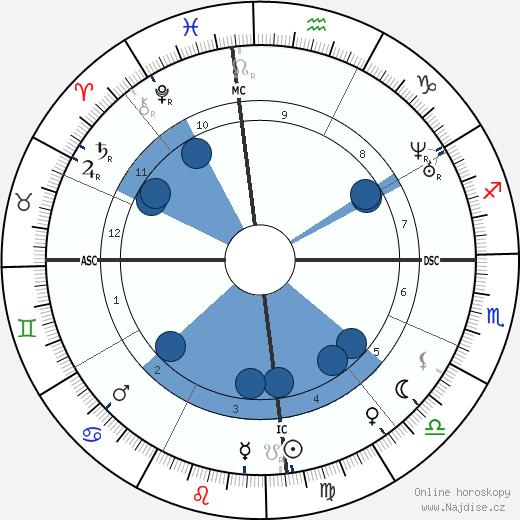Anita Garibaldi wikipedie, horoscope, astrology, instagram