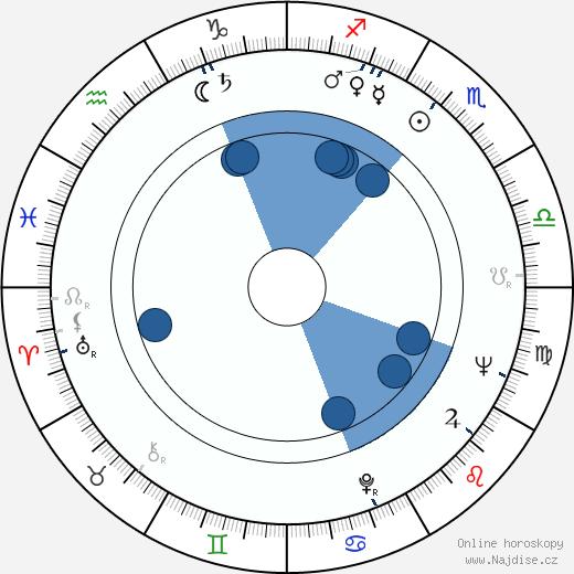 Anita Gutwell wikipedie, horoscope, astrology, instagram
