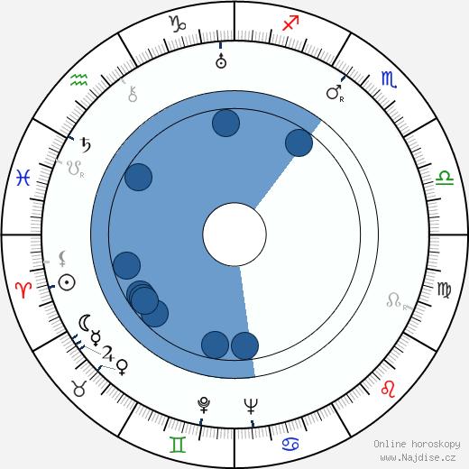 Anita Harder wikipedie, horoscope, astrology, instagram