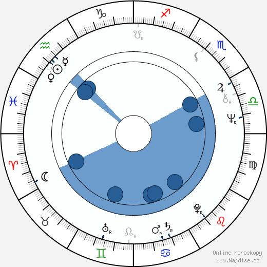 Anita Hirvonen wikipedie, horoscope, astrology, instagram
