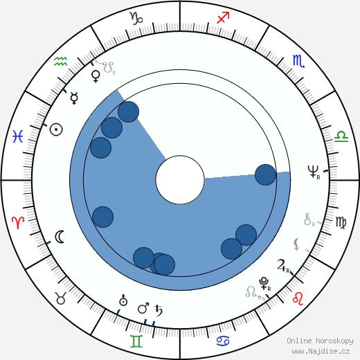 Anita Höfer wikipedie, horoscope, astrology, instagram
