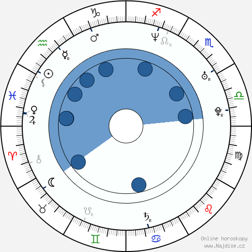 Anita Jancia wikipedie, horoscope, astrology, instagram