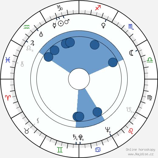 Anita Louise wikipedie, horoscope, astrology, instagram