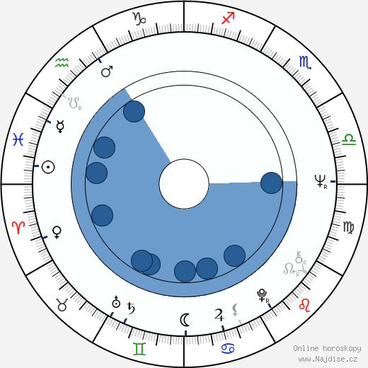 Anita Morris wikipedie, horoscope, astrology, instagram