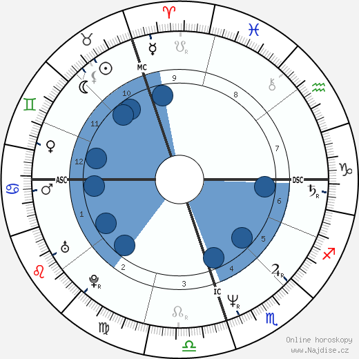 Anita Noyes-Smith wikipedie, horoscope, astrology, instagram
