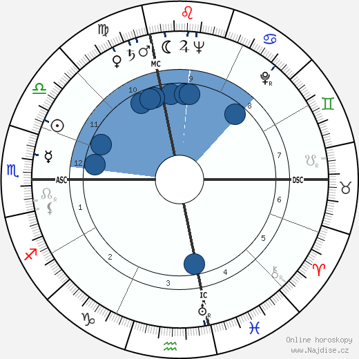 Anita O'Day wikipedie, horoscope, astrology, instagram