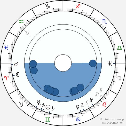 Anita Strindberg wikipedie, horoscope, astrology, instagram