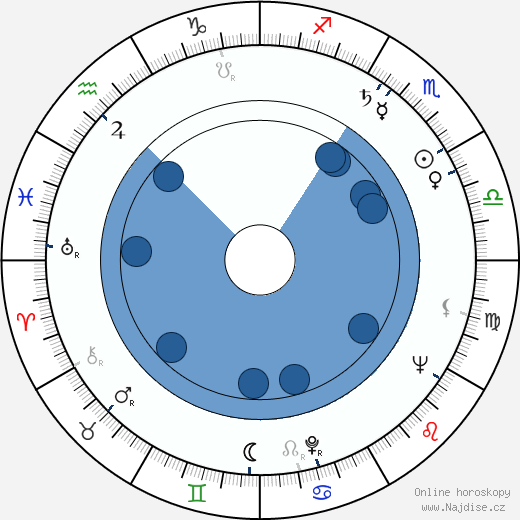 Anita Välkki wikipedie, horoscope, astrology, instagram