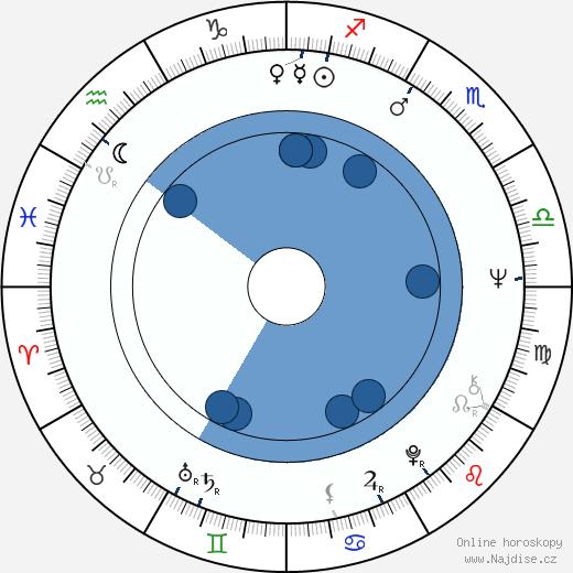 Anitra Invenius wikipedie, horoscope, astrology, instagram