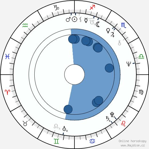Anja Koivisto wikipedie, horoscope, astrology, instagram